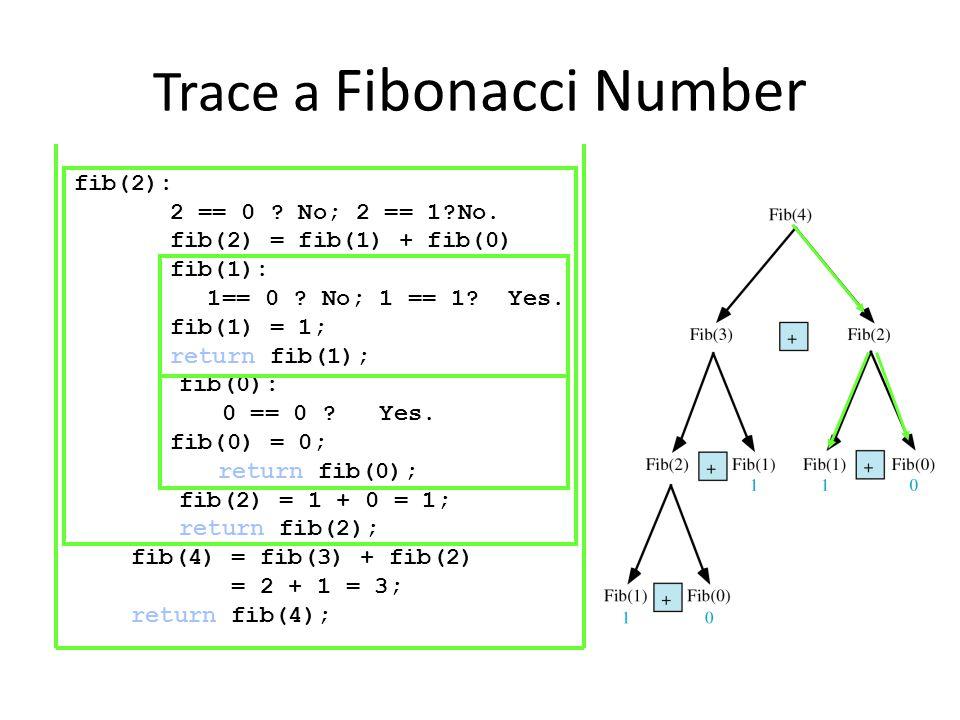Trace a Fibonacci Number fib(2): 2 == 0 ? No; 2 == 1?No. fib(2) = fib(1) + fib(0) fib(1): 1== 0 ? No; 1 == 1? Yes. fib(1) = 1; return fib(1); fib(0):