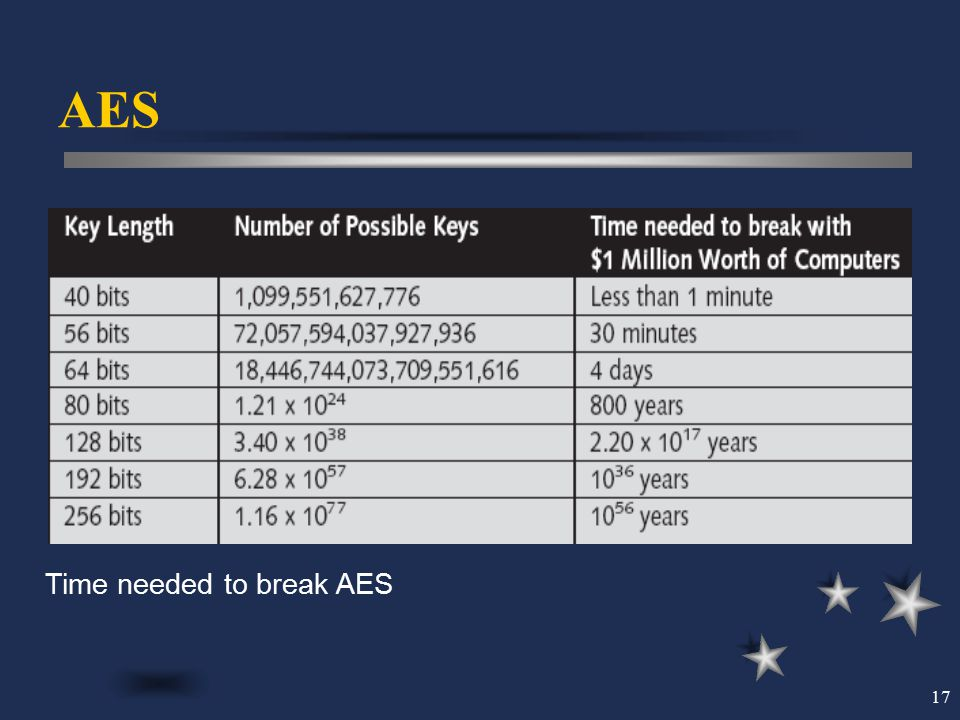 17 AES Time needed to break AES