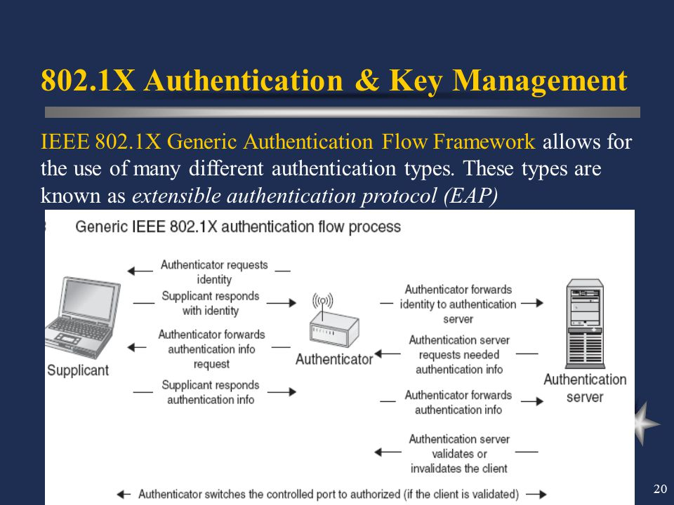 20 IEEE 802.1X Generic Authentication Flow Framework allows for the use of many different authentication types. These types are known as extensible au