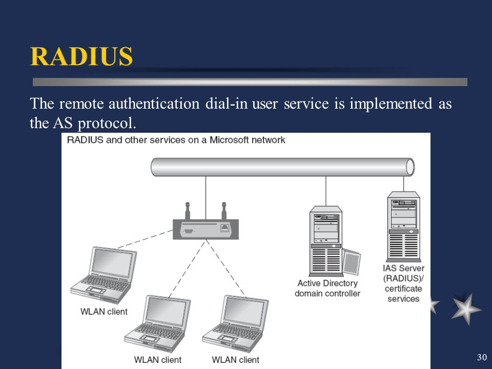 30 RADIUS The remote authentication dial-in user service is implemented as the AS protocol.