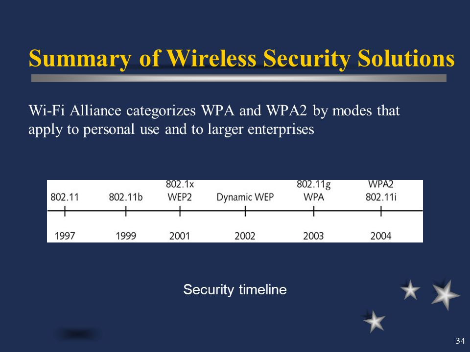 34 Summary of Wireless Security Solutions Wi-Fi Alliance categorizes WPA and WPA2 by modes that apply to personal use and to larger enterprises Securi