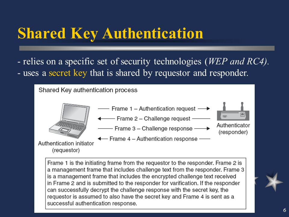 6 Shared Key Authentication - relies on a specific set of security technologies (WEP and RC4). - uses a secret key that is shared by requestor and res
