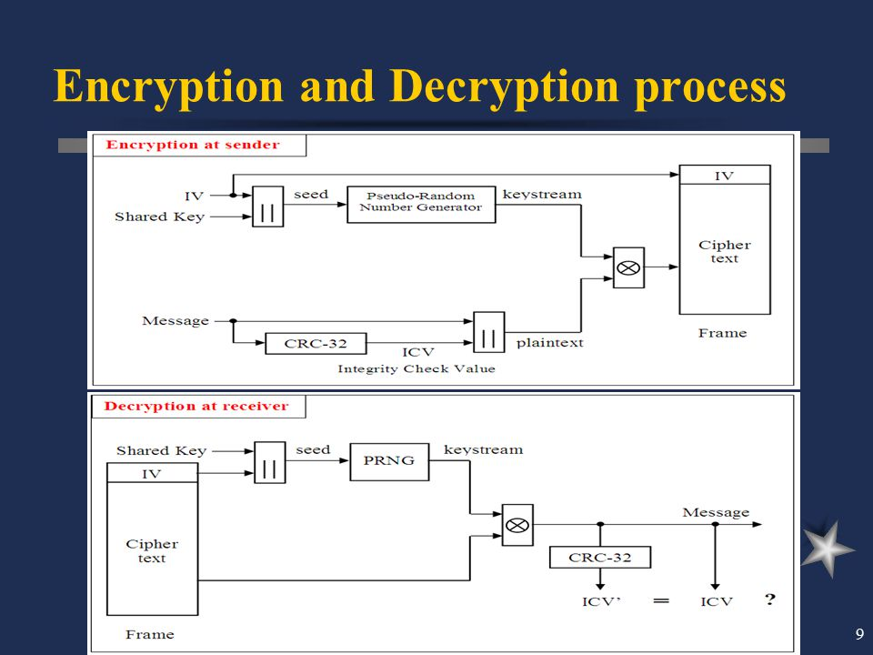 9 Encryption and Decryption process