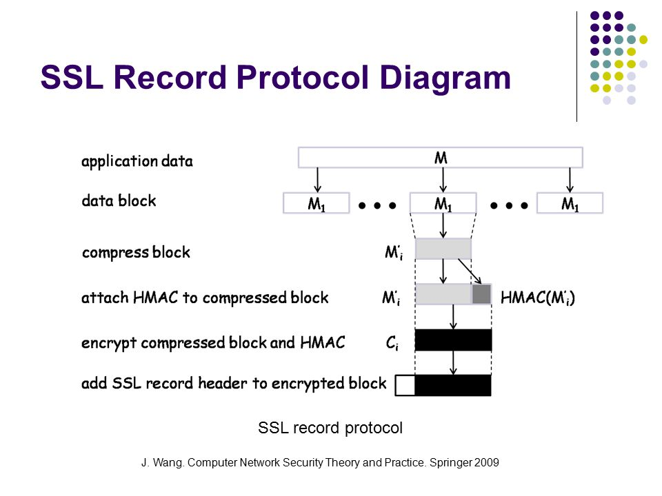 J. Wang. Computer Network Security Theory and Practice. Springer 2009 SSL record protocol SSL Record Protocol Diagram