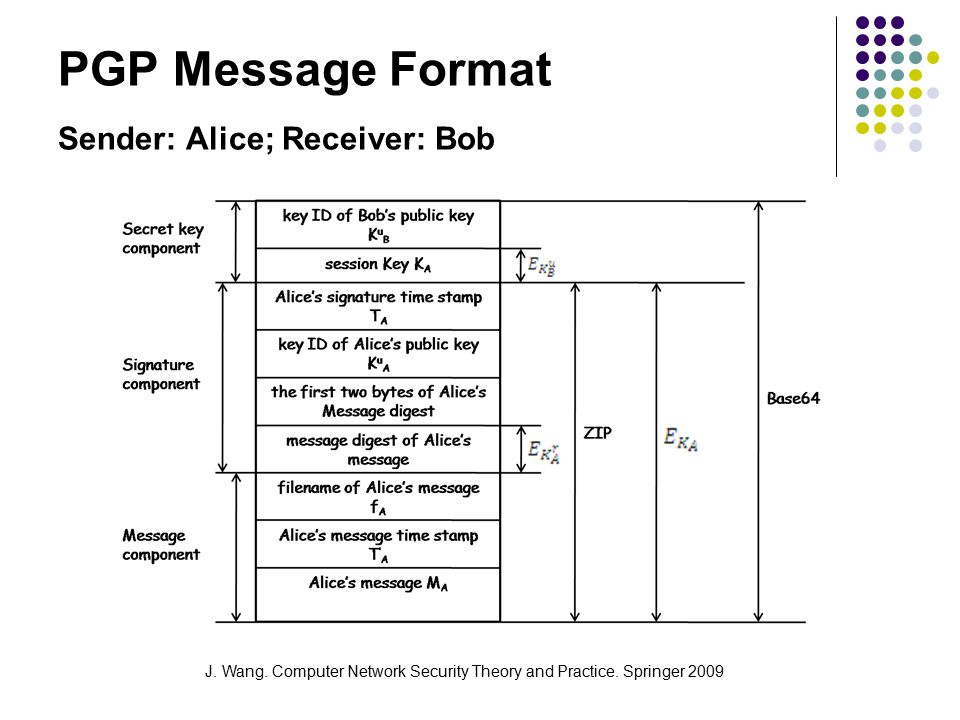 J. Wang. Computer Network Security Theory and Practice. Springer 2009 PGP Message Format Sender: Alice; Receiver: Bob