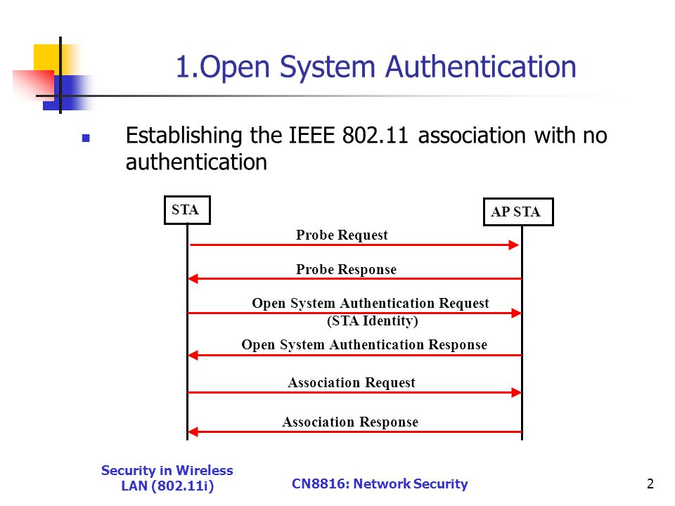 Security in Wireless LAN (802.11i) CN8816: Network Security2 1.Open System Authentication Establishing the IEEE 802.11 association with no authentication STA AP STA Probe Request Probe Response Open System Authentication Request (STA Identity) Open System Authentication Response Association Request Association Response