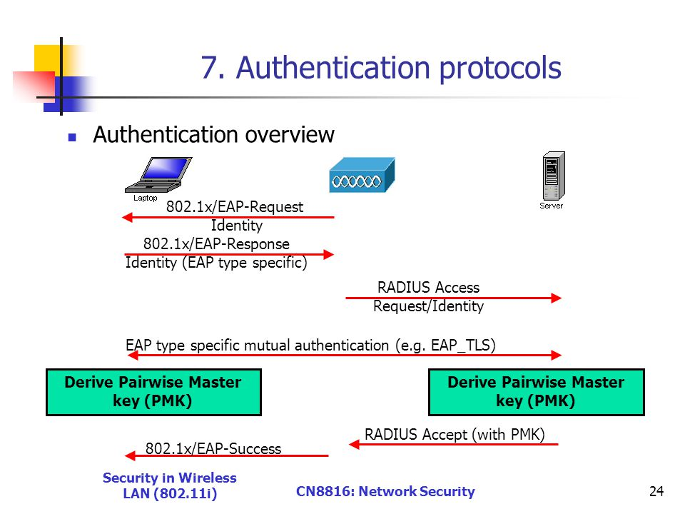 Security in Wireless LAN (802.11i) CN8816: Network Security24 7.