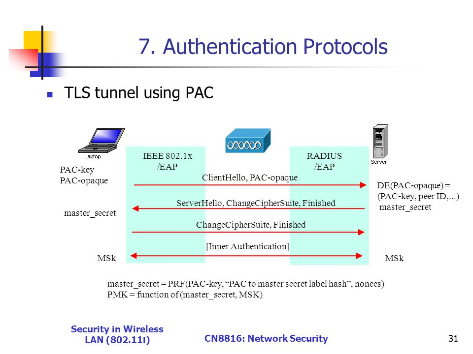 7. Authentication Protocols TLS tunnel using PAC Security in Wireless LAN (802.11i) CN8816: Network Security31 IEEE 802.1x /EAP RADIUS /EAP [Inner Aut