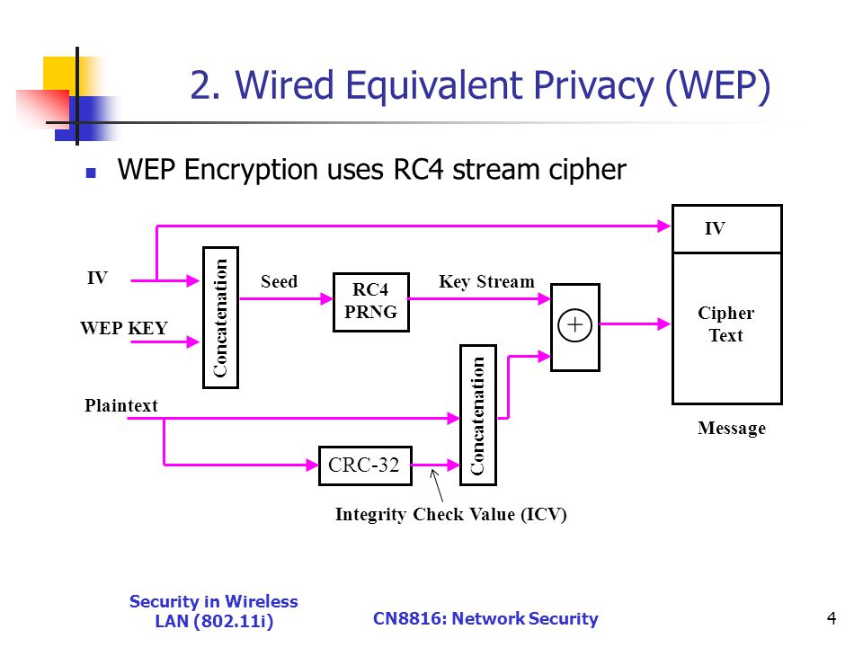 Security in Wireless LAN (802.11i) CN8816: Network Security4 2.