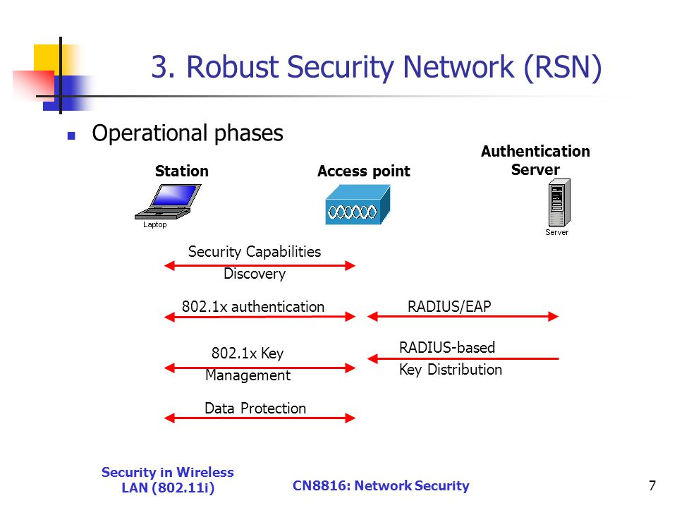 Security in Wireless LAN (802.11i) CN8816: Network Security7 3.