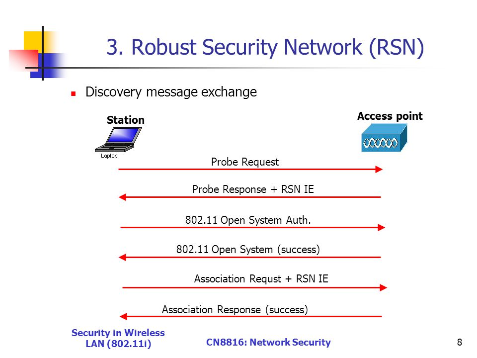 Security in Wireless LAN (802.11i) CN8816: Network Security8 3.