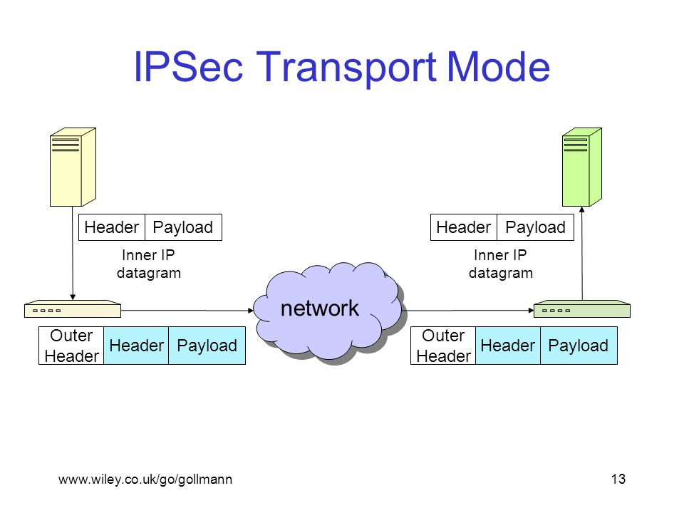 www.wiley.co.uk/go/gollmann13 IPSec Transport Mode network Inner IP datagram Header Payload Inner IP datagram Header Payload Outer Header Payload Outer Header