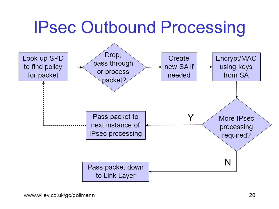 www.wiley.co.uk/go/gollmann20 IPsec Outbound Processing Look up SPD to find policy for packet Create new SA if needed Encrypt/MAC using keys from SA Pass packet down to Link Layer Pass packet to next instance of IPsec processing More IPsec processing required.