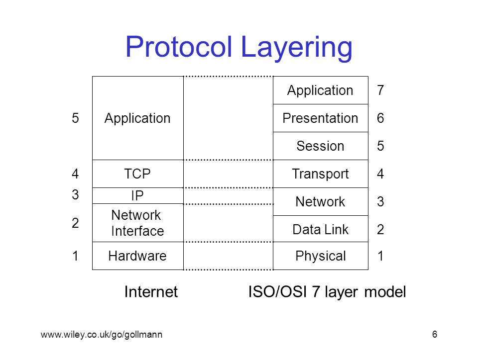 www.wiley.co.uk/go/gollmann6 Protocol Layering Application Presentation Session Transport Network Data Link Physical Application TCP IP Network Interface 1 2 3 4 5 1 2 3 4 6 5 7 InternetISO/OSI 7 layer model Hardware