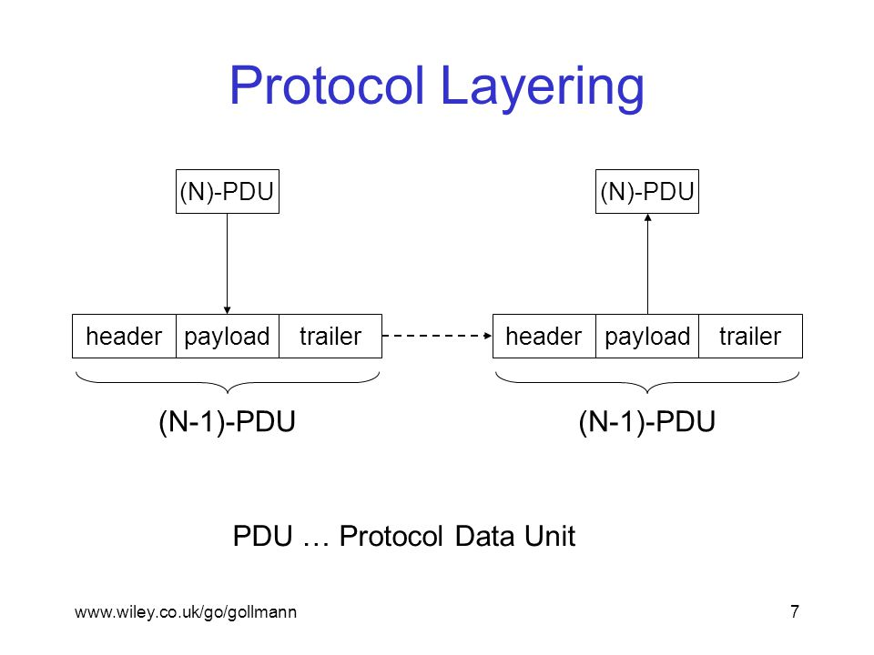 www.wiley.co.uk/go/gollmann7 Protocol Layering (N)-PDU headertrailerpayload (N-1)-PDU (N)-PDU headertrailerpayload (N-1)-PDU PDU … Protocol Data Unit
