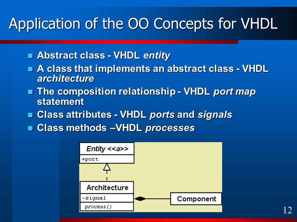 12 Application of the OO Concepts for VHDL Abstract class - VHDL entity Abstract class - VHDL entity A class that implements an abstract class - VHDL architecture A class that implements an abstract class - VHDL architecture The composition relationship - VHDL port map statement The composition relationship - VHDL port map statement Class attributes - VHDL ports and signals Class attributes - VHDL ports and signals Class methods –VHDL processes Class methods –VHDL processes