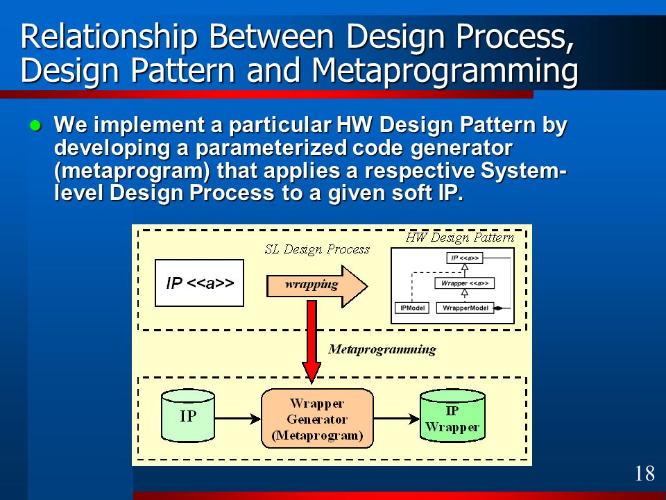 18 Relationship Between Design Process, Design Pattern and Metaprogramming We implement a particular HW Design Pattern by developing a parameterized c
