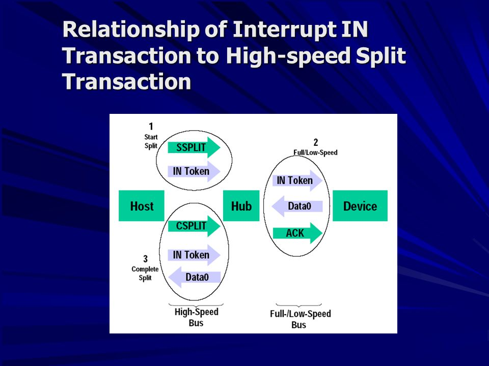 Relationship of Interrupt IN Transaction to High-speed Split Transaction