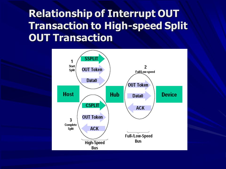 Relationship of Interrupt OUT Transaction to High-speed Split OUT Transaction