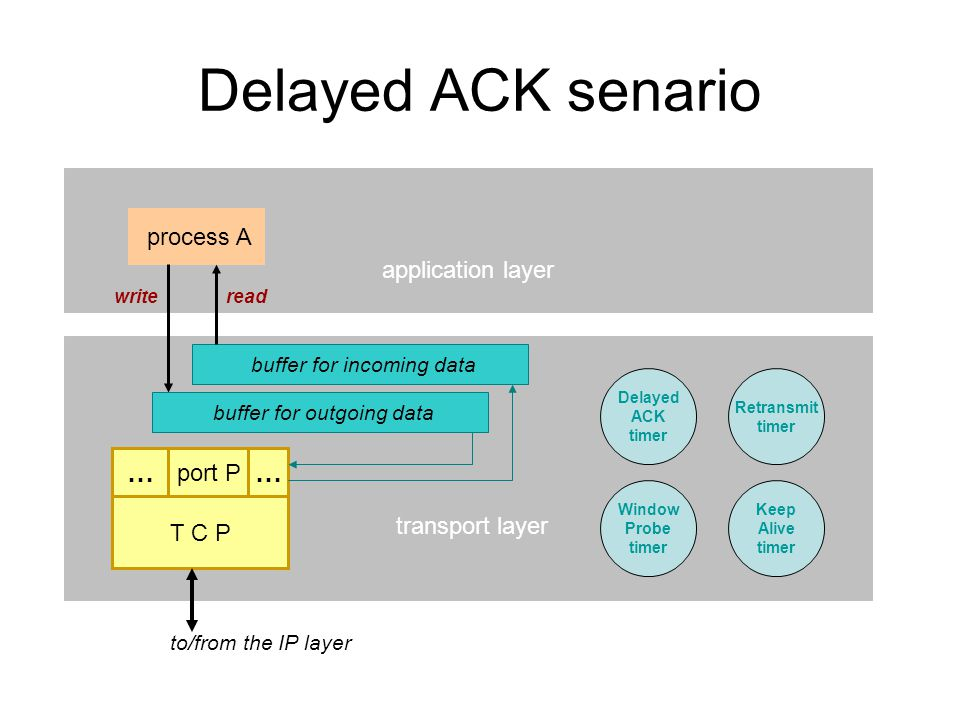 Delayed ACK senario transport layer application layer T C P port P …… process A buffer for outgoing data buffer for incoming data writeread Retransmit timer Delayed ACK timer Keep Alive timer Window Probe timer to/from the IP layer