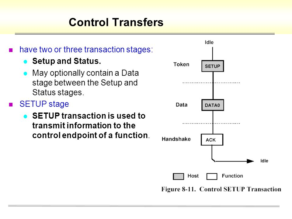 Control Transfers have two or three transaction stages: Setup and Status. May optionally contain a Data stage between the Setup and Status stages. SET