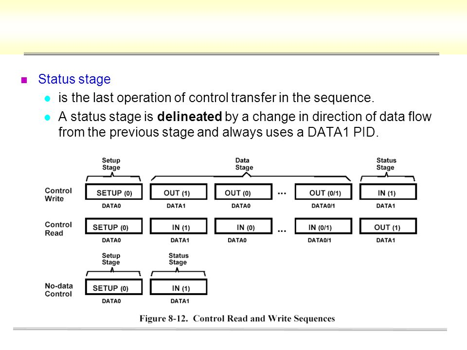 Status stage is the last operation of control transfer in the sequence.