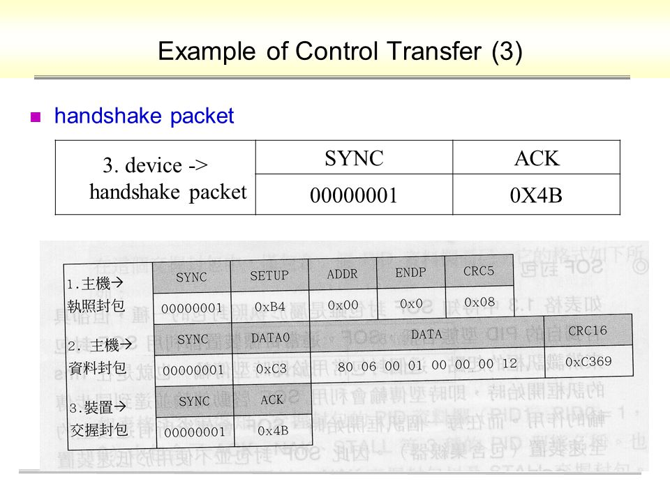 Example of Control Transfer (3) handshake packet 3. device -> handshake packet SYNCACK 000000010X4B