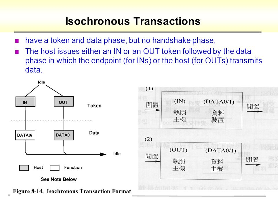 Isochronous Transactions have a token and data phase, but no handshake phase, The host issues either an IN or an OUT token followed by the data phase in which the endpoint (for INs) or the host (for OUTs) transmits data.