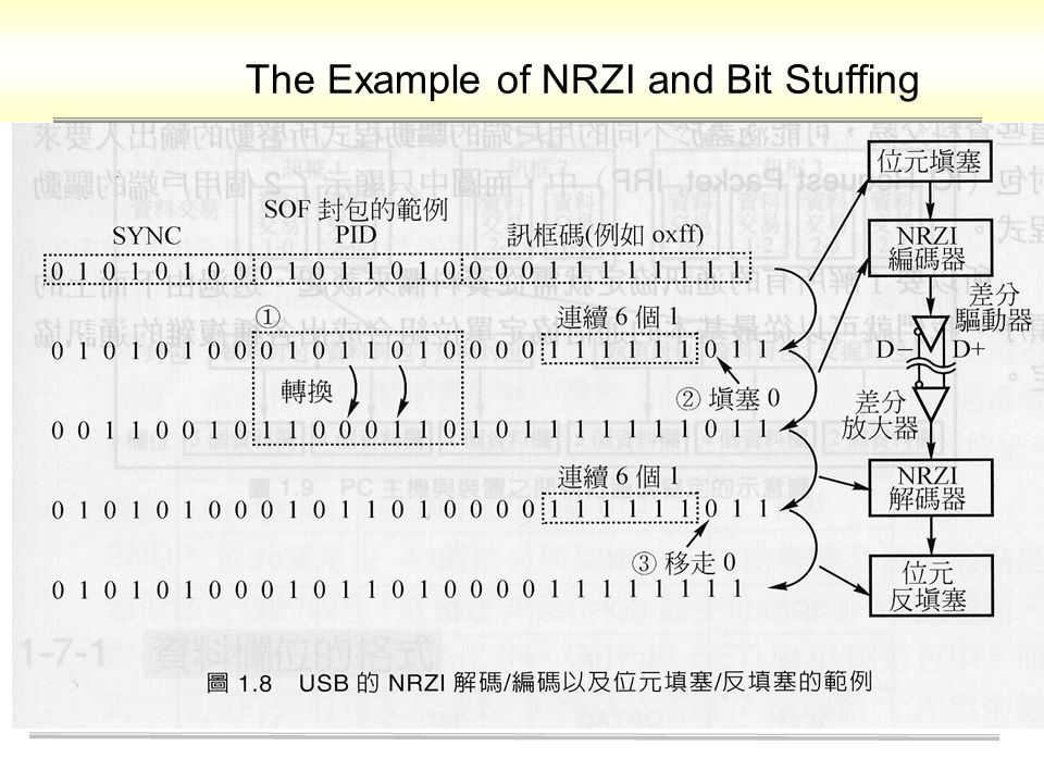 The Example of NRZI and Bit Stuffing