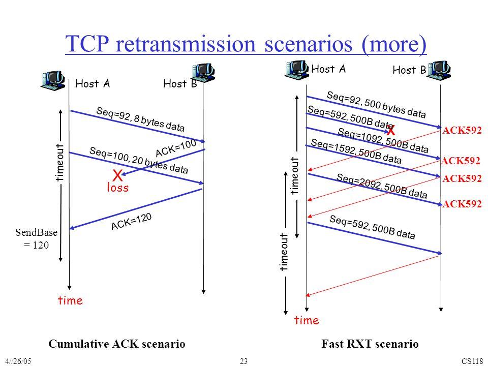 4//26/05CS11823 TCP retransmission scenarios (more) Host A Seq=92, 8 bytes data ACK=100 loss timeout Cumulative ACK scenario Host B X Seq=100, 20 bytes data ACK=120 time SendBase = 120 Host A Seq=92, 500 bytes data Fast RXT scenario Host B Seq=592, 500B data time X Seq=592, 500B data Seq=1092, 500B data Seq=1592, 500B data Seq=2092, 500B data ACK592 timeout ACK592 timeout