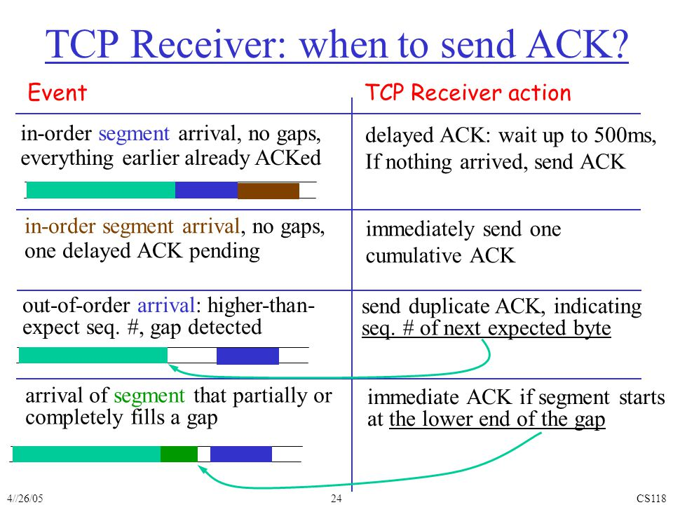 4//26/05CS11824 TCP Receiver: when to send ACK.