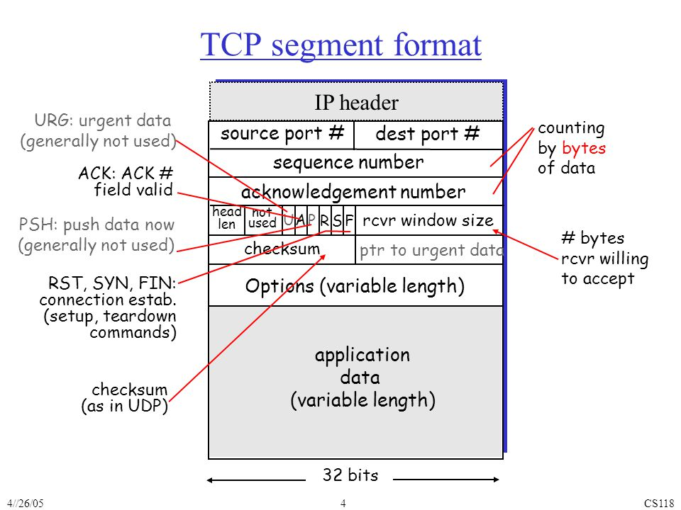 4//26/05CS1184 TCP segment format source port # dest port # 32 bits sequence number acknowledgement number rcvr window size ptr to urgent data checksum F SR PAU head len not used Options (variable length) ACK: ACK # field valid URG: urgent data (generally not used) PSH: push data now (generally not used) RST, SYN, FIN: connection estab.