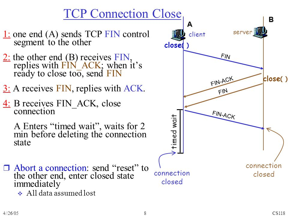 4//26/05CS1188 TCP Connection Close 1: one end (A) sends TCP FIN control segment to the other 2: the other end (B) receives FIN, replies with FIN_ACK; when it's ready to close too, send FIN 3: A receives FIN, replies with ACK.