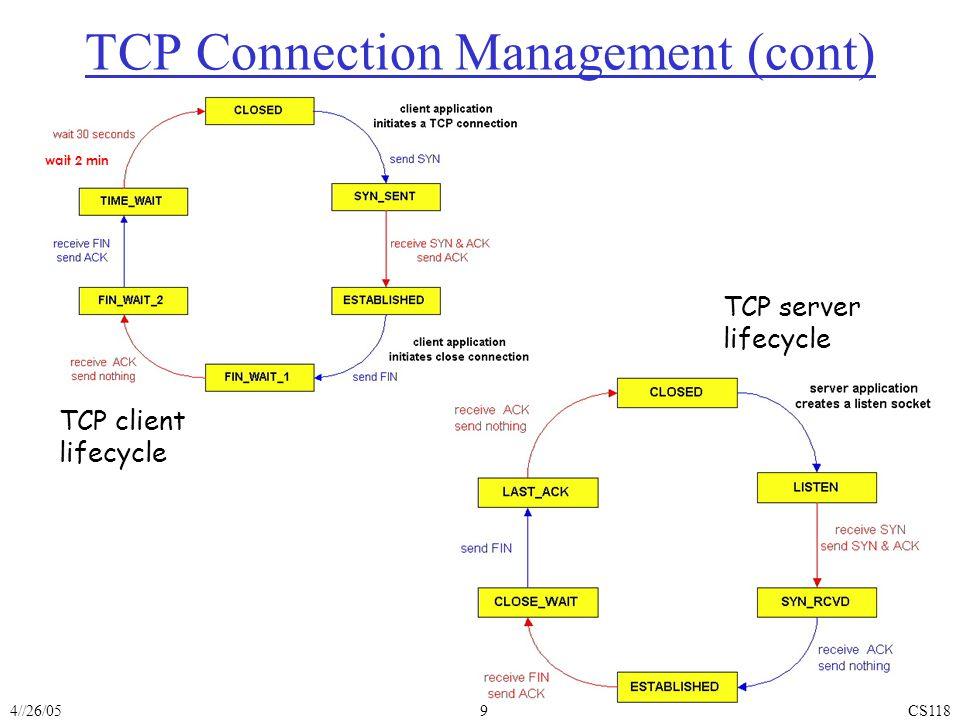 4//26/05CS1189 TCP client lifecycle TCP server lifecycle wait 2 min TCP Connection Management (cont)