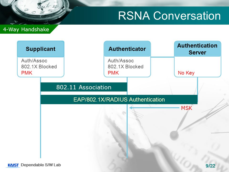 9/22 Dependable S/W Lab RSNA Conversation Authentication Server SupplicantAuthenticator Auth/Assoc 802.1X Blocked PMK Auth/Assoc 802.1X Blocked PMKNo Key 802.11 Association EAP/802.1X/RADIUS Authentication MSK 4-Way Handshake