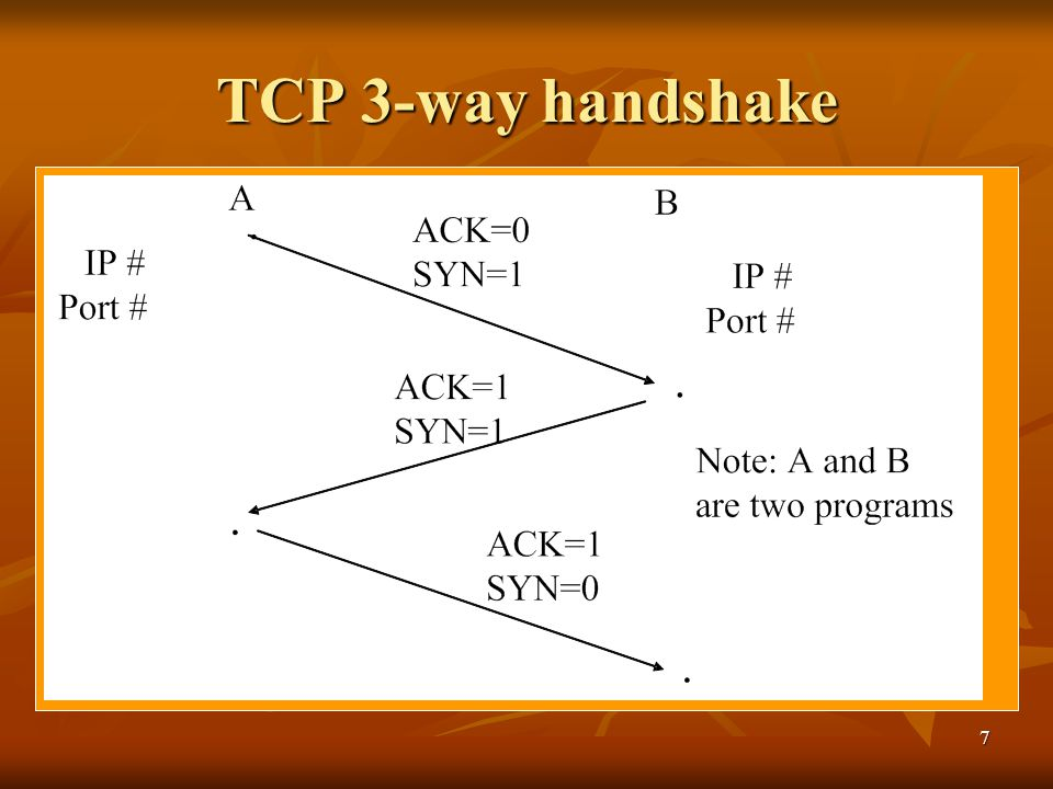 8 Assume client A with (5.6.7.8:1078) wants to establish a TCP connection with server B (1.2.3.4: 80), explain the TCP 3-Way Shake process step-by-step.