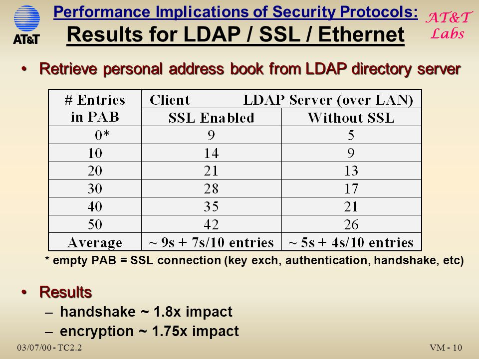 AT&T Labs 03/07/00 - TC2.2 VM - 10 Retrieve personal address book from LDAP directory serverRetrieve personal address book from LDAP directory server * empty PAB = SSL connection (key exch, authentication, handshake, etc) ResultsResults –handshake ~ 1.8x impact –encryption ~ 1.75x impact Performance Implications of Security Protocols: Results for LDAP / SSL / Ethernet