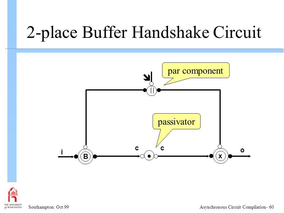 Southampton: Oct 99Asynchronous Circuit Compilation- 60 2-place Buffer Handshake Circuit B i x   par component o cc passivator