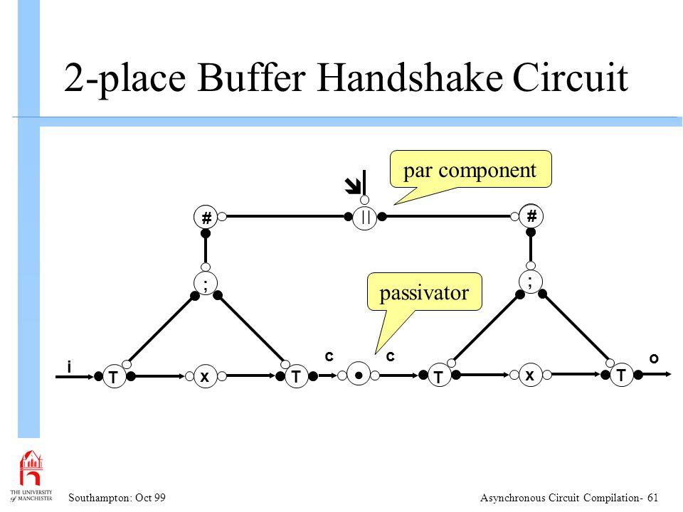 Southampton: Oct 99Asynchronous Circuit Compilation- 61 2-place Buffer Handshake Circuit x ; # T T i x ; # T T #  #  par component o cc passivator
