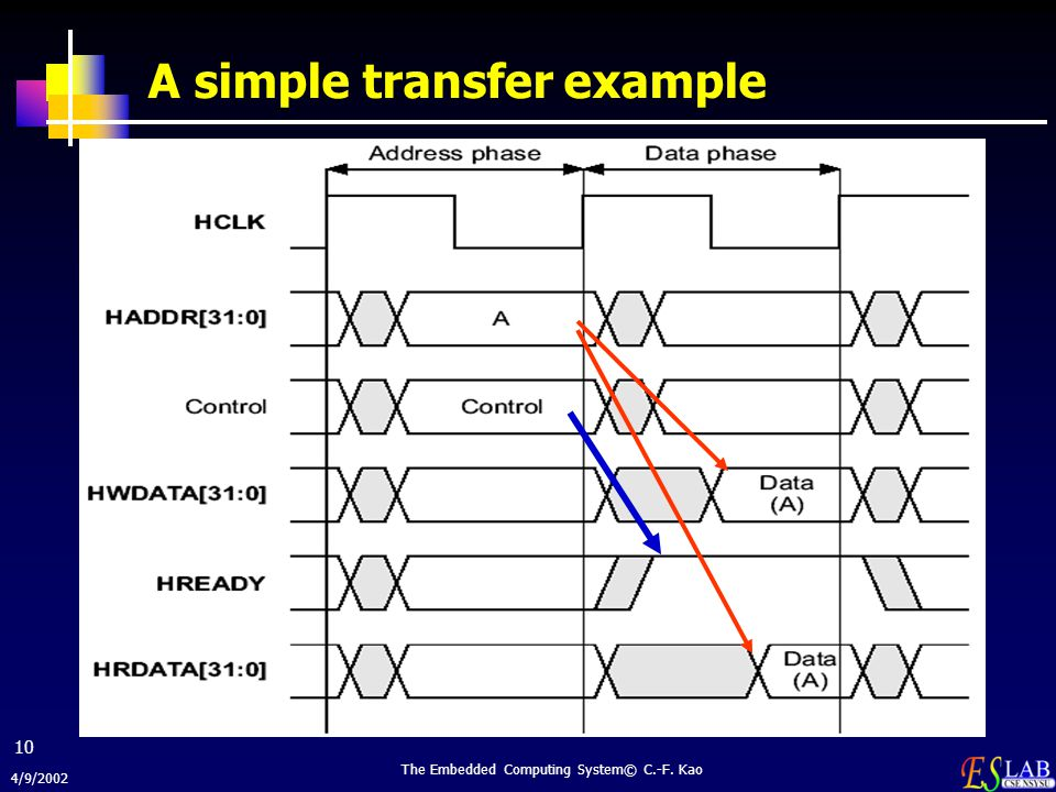 4/9/2002 The Embedded Computing System© C.-F. Kao 10 A simple transfer example