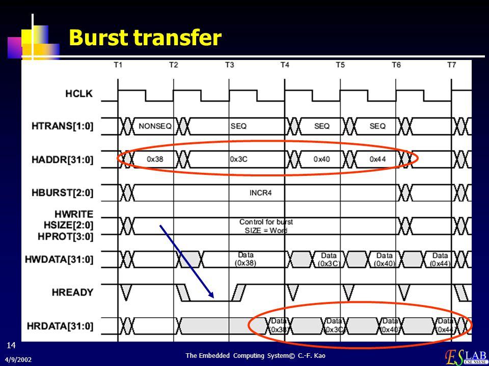 4/9/2002 The Embedded Computing System© C.-F. Kao 14 Burst transfer