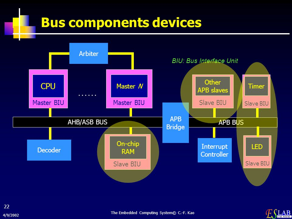 4/9/2002 The Embedded Computing System© C.-F. Kao 22 Bus components devices Slave BIU Timer Master BIU CPU Master BIU Master N AHB/ASB BUS Decoder Sla