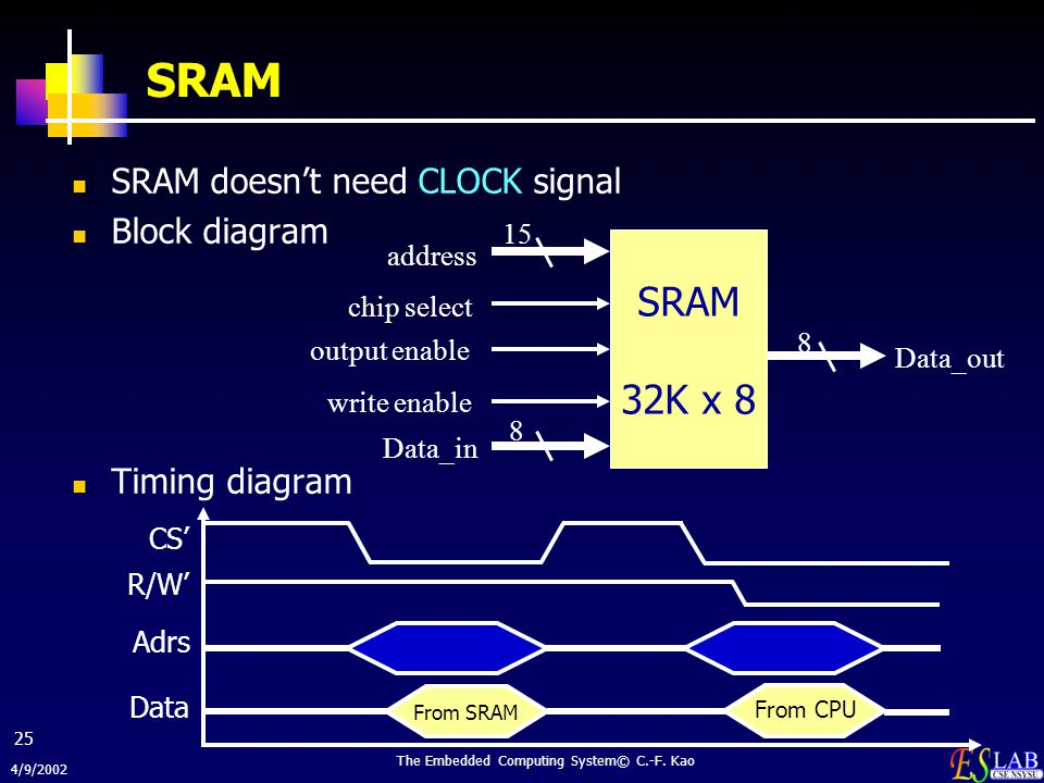 4/9/2002 The Embedded Computing System© C.-F. Kao 25 SRAM SRAM doesn't need CLOCK signal Block diagram Timing diagram SRAM 32K x 8 address chip select