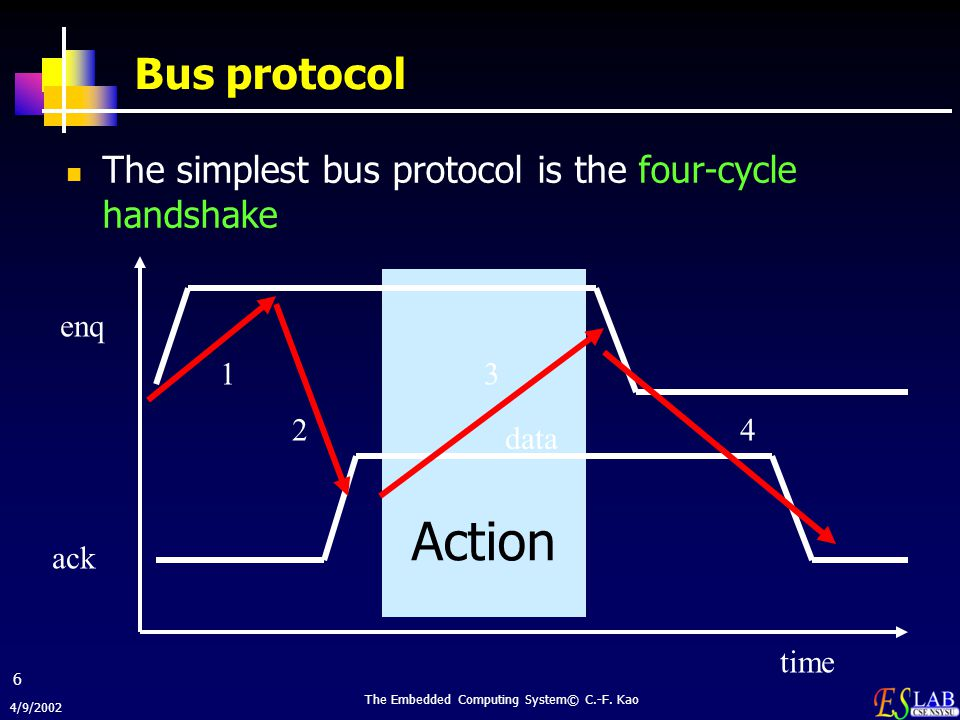 4/9/2002 The Embedded Computing System© C.-F. Kao 6 Action Bus protocol The simplest bus protocol is the four-cycle handshake time enq ack data 1 2 3
