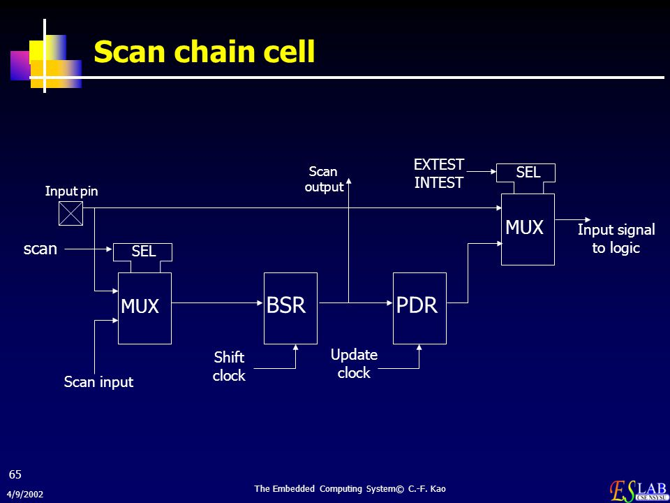 4/9/2002 The Embedded Computing System© C.-F. Kao 65 Scan chain cell SEL MUX SEL MUX BSRPDR Input pin scan Scan input Shift clock Update clock Scan ou