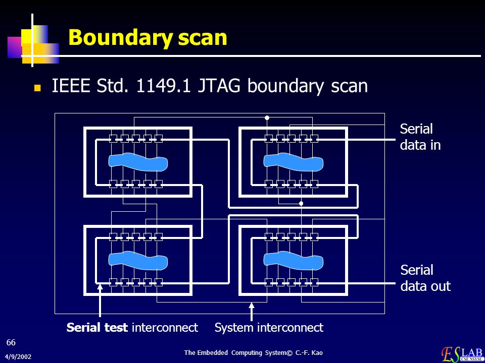 4/9/2002 The Embedded Computing System© C.-F. Kao 66 Boundary scan IEEE Std. 1149.1 JTAG boundary scan Serial data in Serial data out System interconn