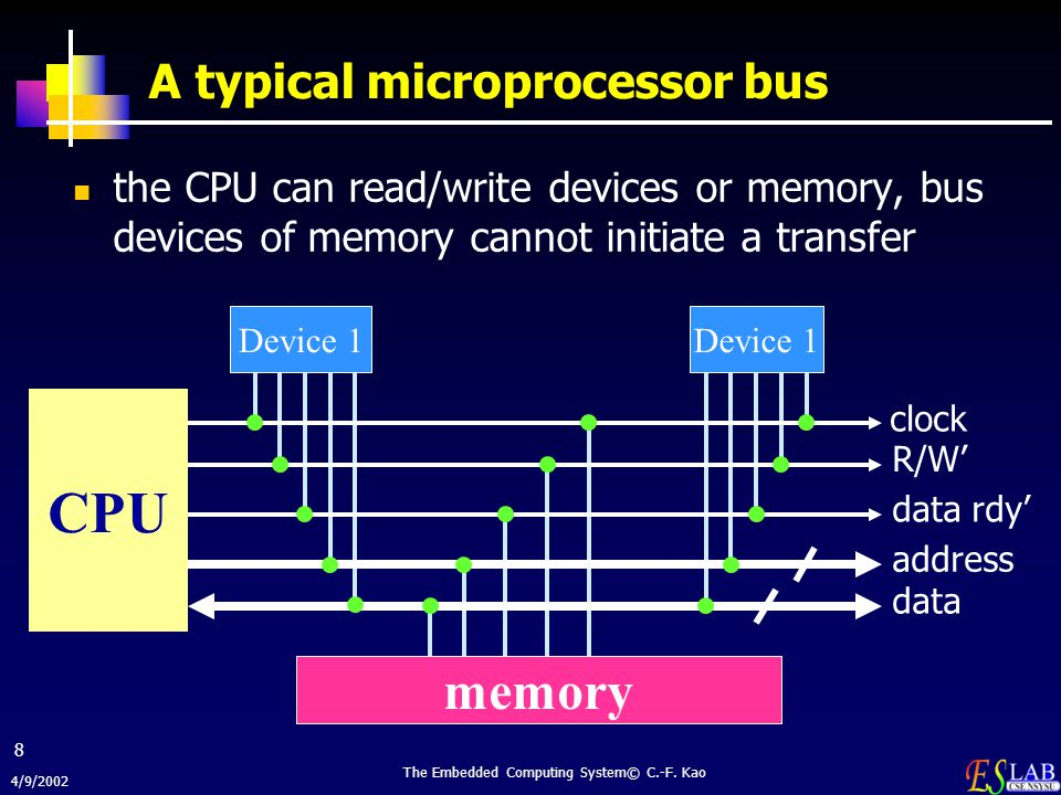 4/9/2002 The Embedded Computing System© C.-F. Kao 8 A typical microprocessor bus the CPU can read/write devices or memory, bus devices of memory canno