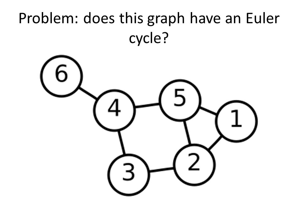 Problem: does this graph have an Euler cycle