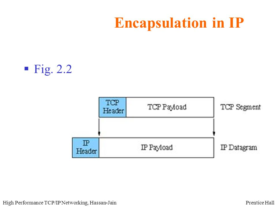 Prentice HallHigh Performance TCP/IP Networking, Hassan-Jain Encapsulation in IP  Fig. 2.2