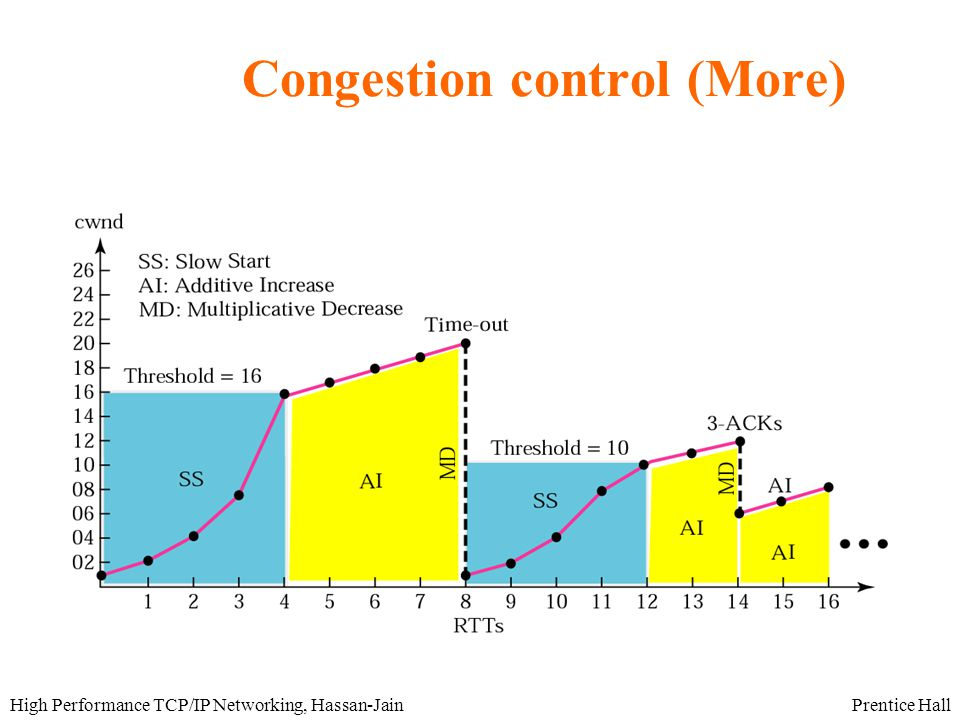 Prentice HallHigh Performance TCP/IP Networking, Hassan-Jain Congestion control (More)